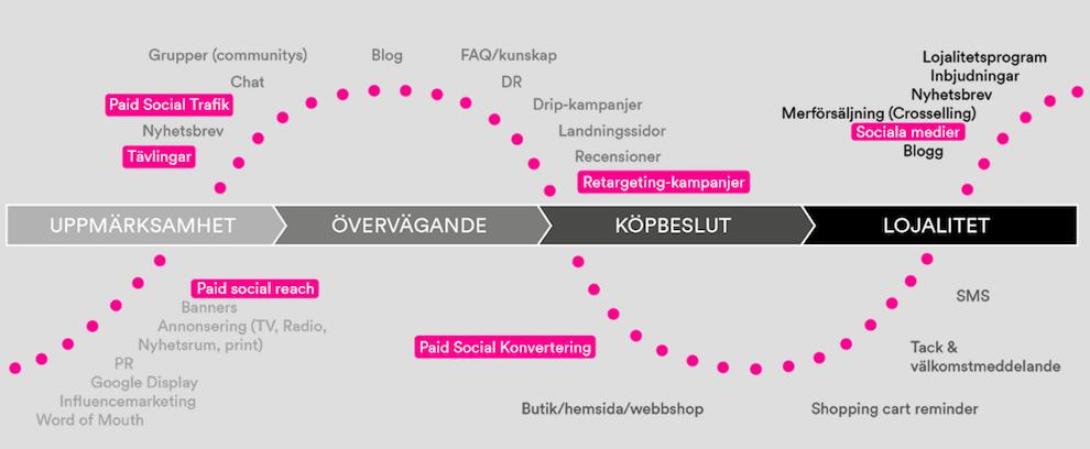 Kundresan-diagram-fokus-sociala-medier-Unitedpower