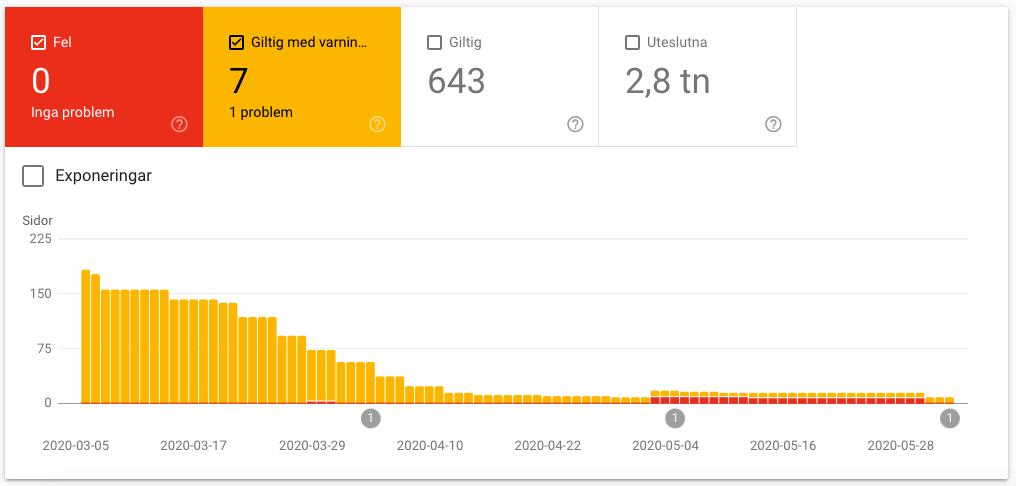 GSC - Google Search Console kan upptäcka trasiga sidor och andra fel som hindrar SEO. UnitedPower